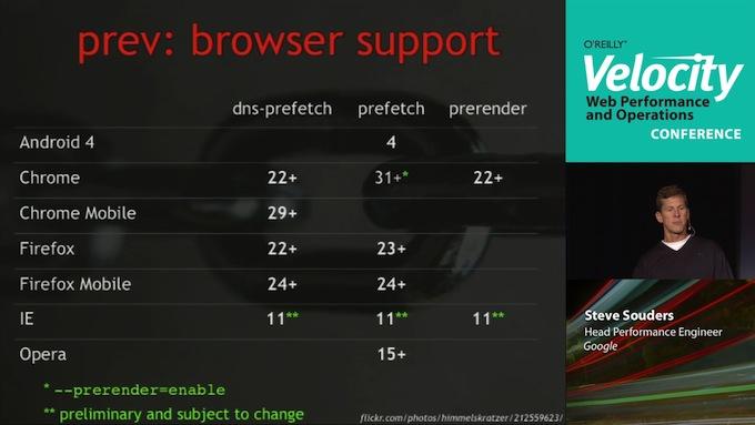 浏览器支持度