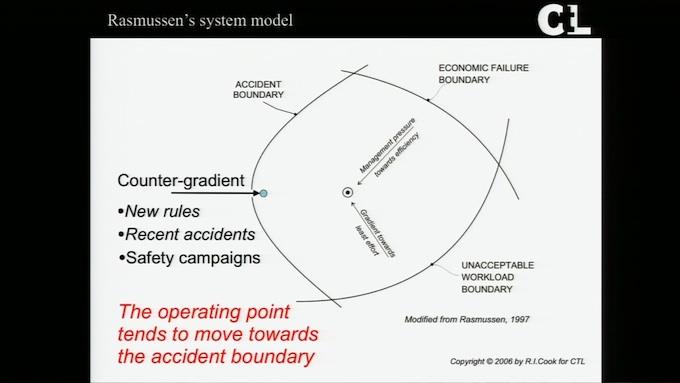 Rasmussen's System Model